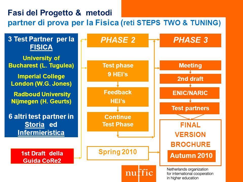Fasi del Progetto & metodi partner di prova per la Fisica ( reti STEPS TWO & TUNING) PHASE 2PHASE 3 1st Draft della Guida CoRe2 Test phase 9 HEIs Feed