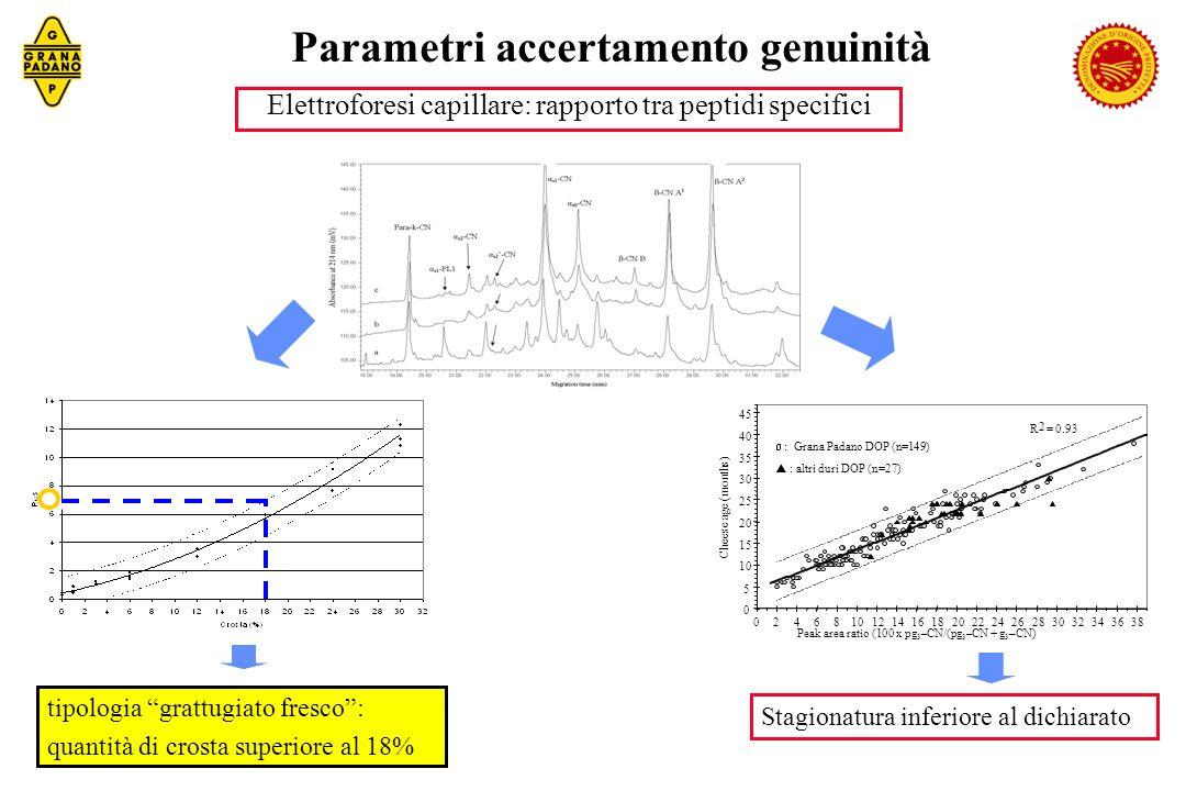 Elettroforesi capillare: rapporto tra peptidi specifici tipologia grattugiato fresco: quantità di crosta superiore al 18% Parametri accertamento genui