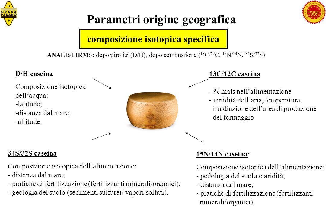 Parametri origine geografica composizione isotopica specifica 13C/12C caseina - % mais nellalimentazione - umidità dellaria, temperatura, irradiazione