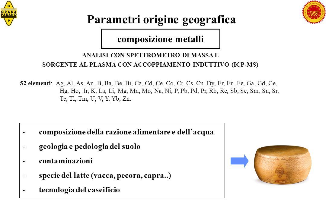Parametri origine geografica composizione metalli ANALISI CON SPETTROMETRO DI MASSA E SORGENTE AL PLASMA CON ACCOPPIAMENTO INDUTTIVO (ICP-MS) 52 eleme