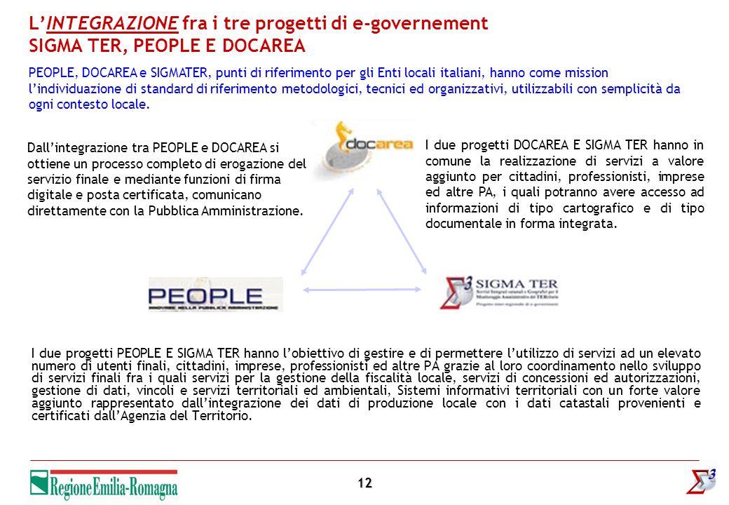 12 LINTEGRAZIONE fra i tre progetti di e-governement SIGMA TER, PEOPLE E DOCAREA I due progetti PEOPLE E SIGMA TER hanno lobiettivo di gestire e di pe