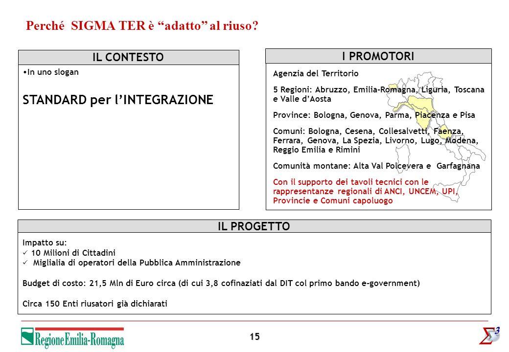 15 Perché SIGMA TER è adatto al riuso? In uno slogan STANDARD per lINTEGRAZIONE IL CONTESTOI PROMOTORI Agenzia del Territorio 5 Regioni: Abruzzo, Emil