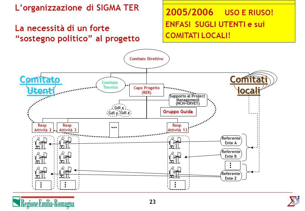 23 Lorganizzazione di SIGMA TER La necessità di un forte sostegno politico al progetto Comitati locali Comitato Direttivo Supporto al Project Manageme