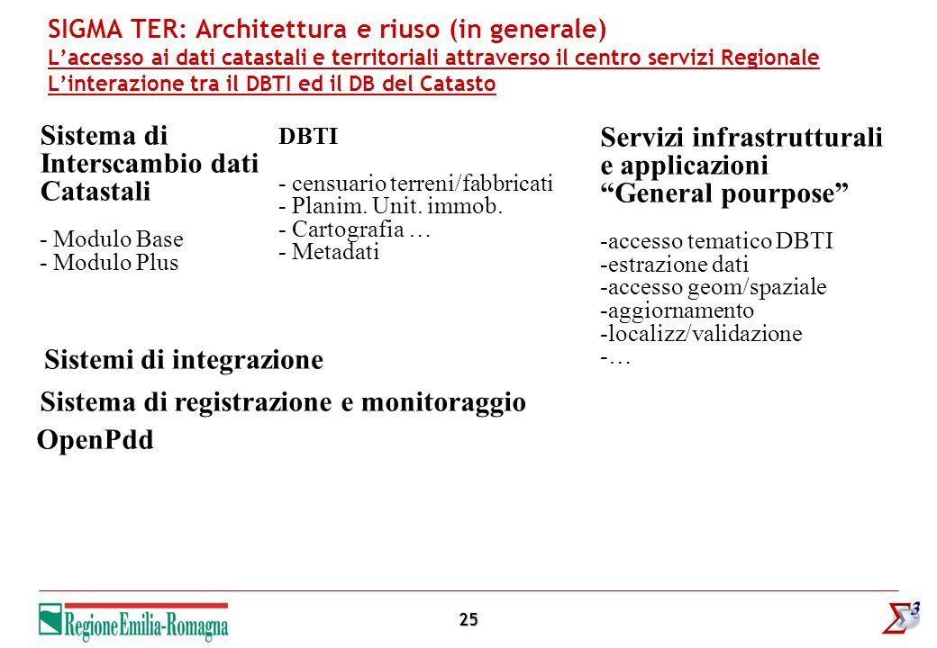 25 SIGMA TER: Architettura e riuso (in generale) Laccesso ai dati catastali e territoriali attraverso il centro servizi Regionale Linterazione tra il