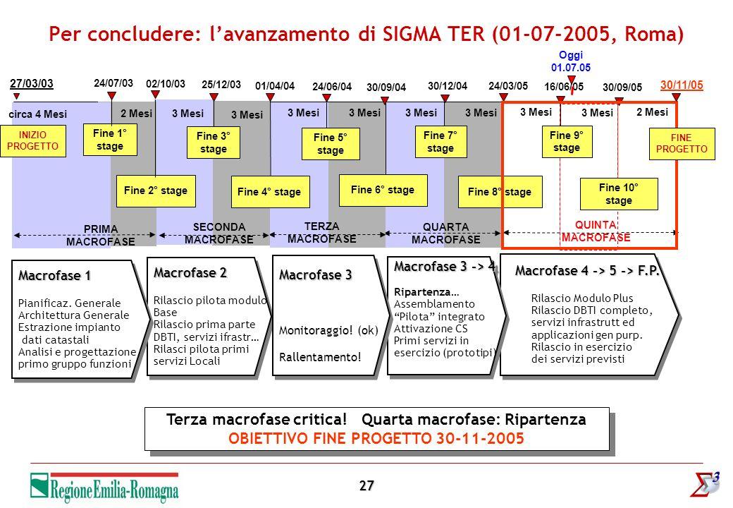 27 Per concludere: lavanzamento di SIGMA TER (01-07-2005, Roma) Oggi 01.07.05 30/12/0424/03/05 Fine 8° stage 3 Mesi QUARTA MACROFASE 30/09/04 24/06/04 3 Mesi 01/04/04 Fine 4° stage 25/12/03 3 Mesi SECONDA MACROFASE 27/03/03 INIZIO PROGETTO 02/10/03 Fine 2° stage 24/07/03 Fine 1° stage PRIMA MACROFASE 2 Mesi circa 4 Mesi 16/06/05 Fine 10° stage 3 Mesi 2 Mesi QUINTA MACROFASE Fine 6° stage TERZA MACROFASE 3 Mesi Fine 7° stage Fine 3° stage Fine 5° stage Fine 9° stage 30/09/05 Macrofase 4 -> 5 -> F.P.