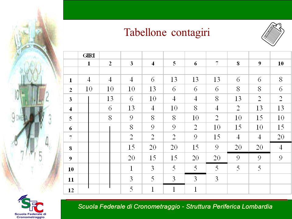 Scuola Federale di Cronometraggio - Struttura Periferica Lombardia Equipe di cronometraggio 1 Cronometrista al Computer per lacquisizione 1 Cronometri