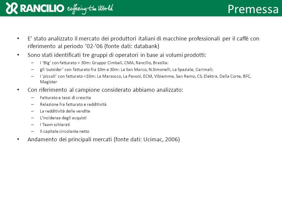 E stato analizzato il mercato dei produttori italiani di macchine professionali per il caffè con riferimento al periodo 02-06 (fonte dati: databank) S