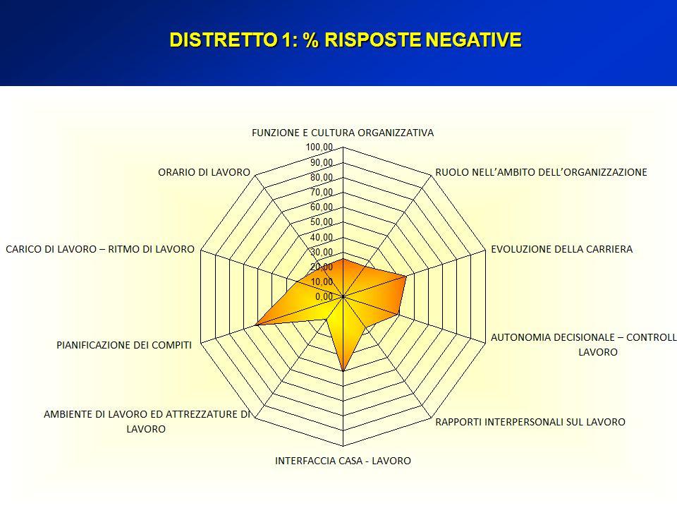 DISTRETTO 1: % RISPOSTE NEGATIVE