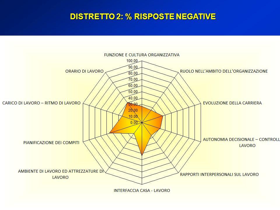 DISTRETTO 2: % RISPOSTE NEGATIVE