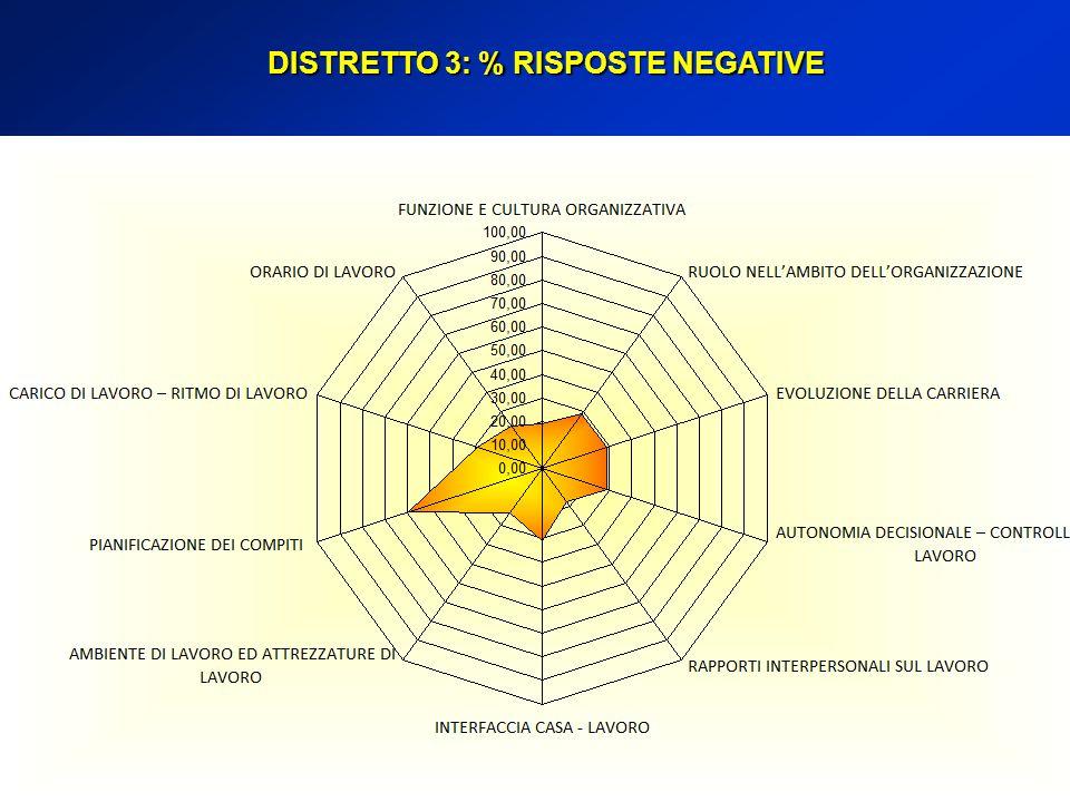 DISTRETTO 3: % RISPOSTE NEGATIVE