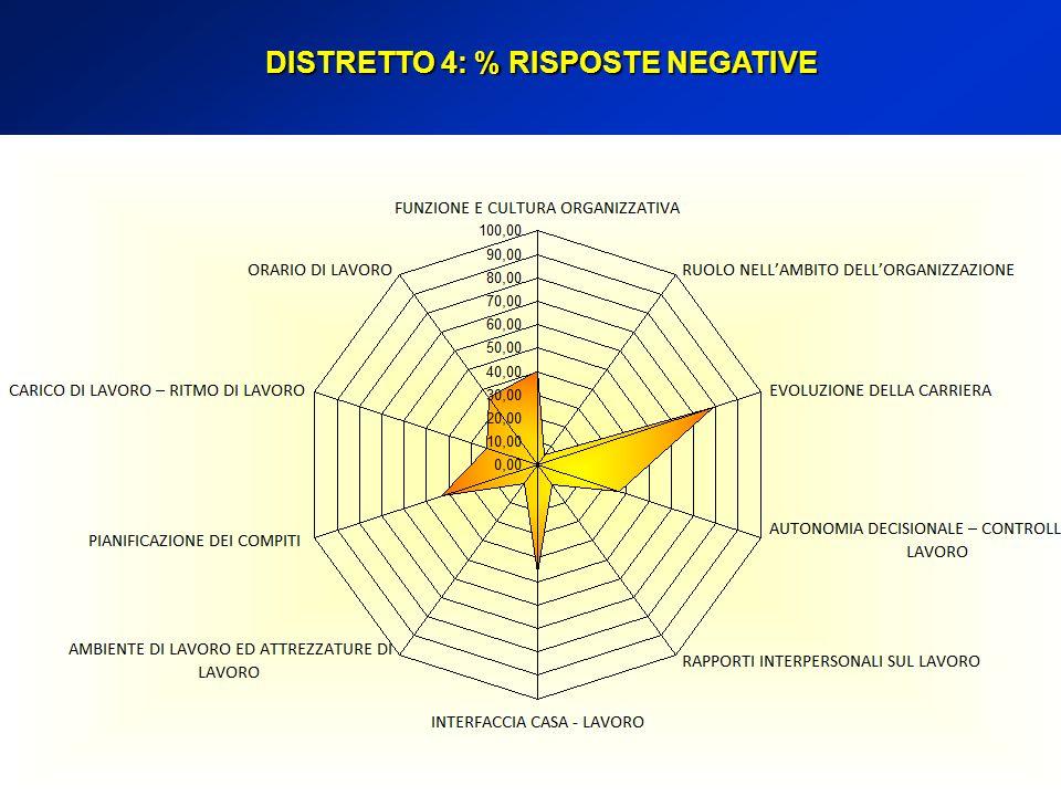 DISTRETTO 4: % RISPOSTE NEGATIVE
