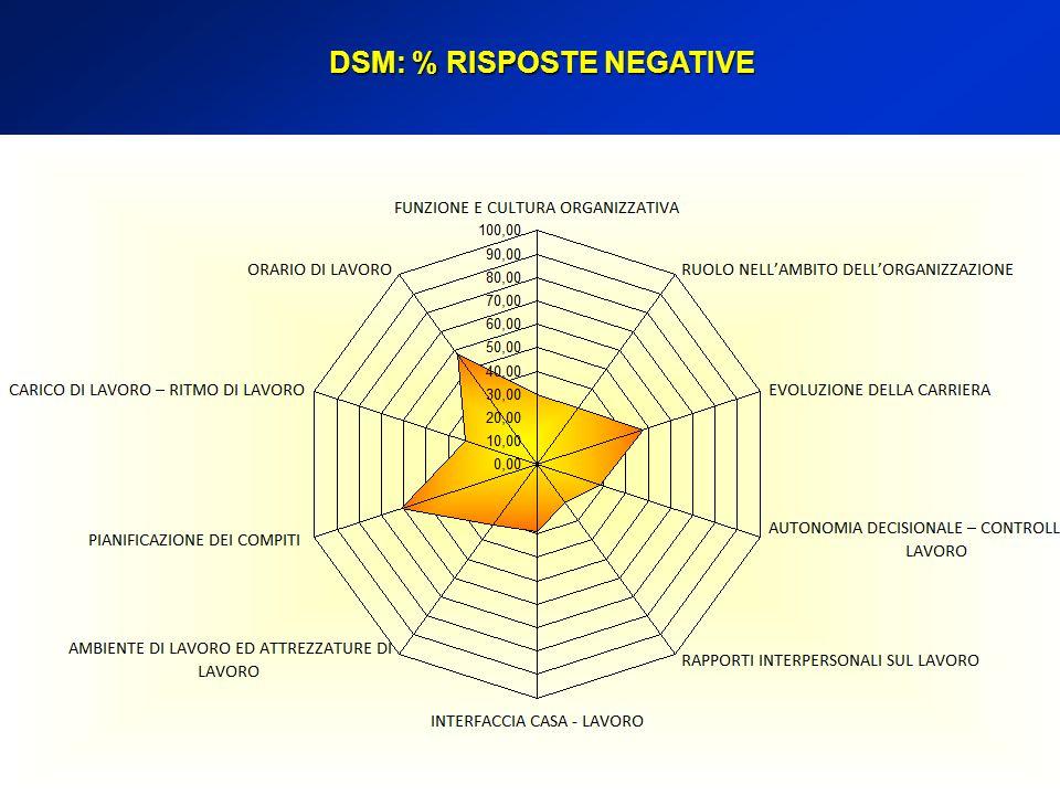 DSM: % RISPOSTE NEGATIVE