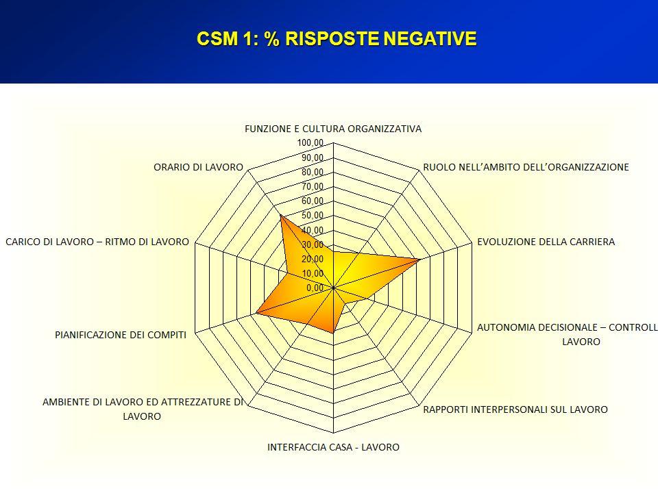CSM 1: % RISPOSTE NEGATIVE
