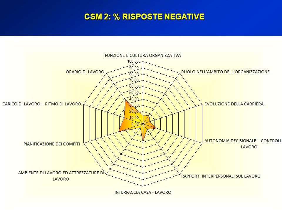 CSM 2: % RISPOSTE NEGATIVE