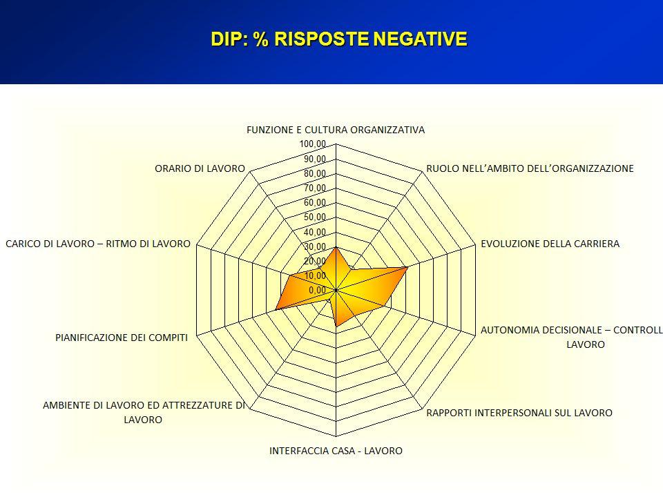 DIP: % RISPOSTE NEGATIVE