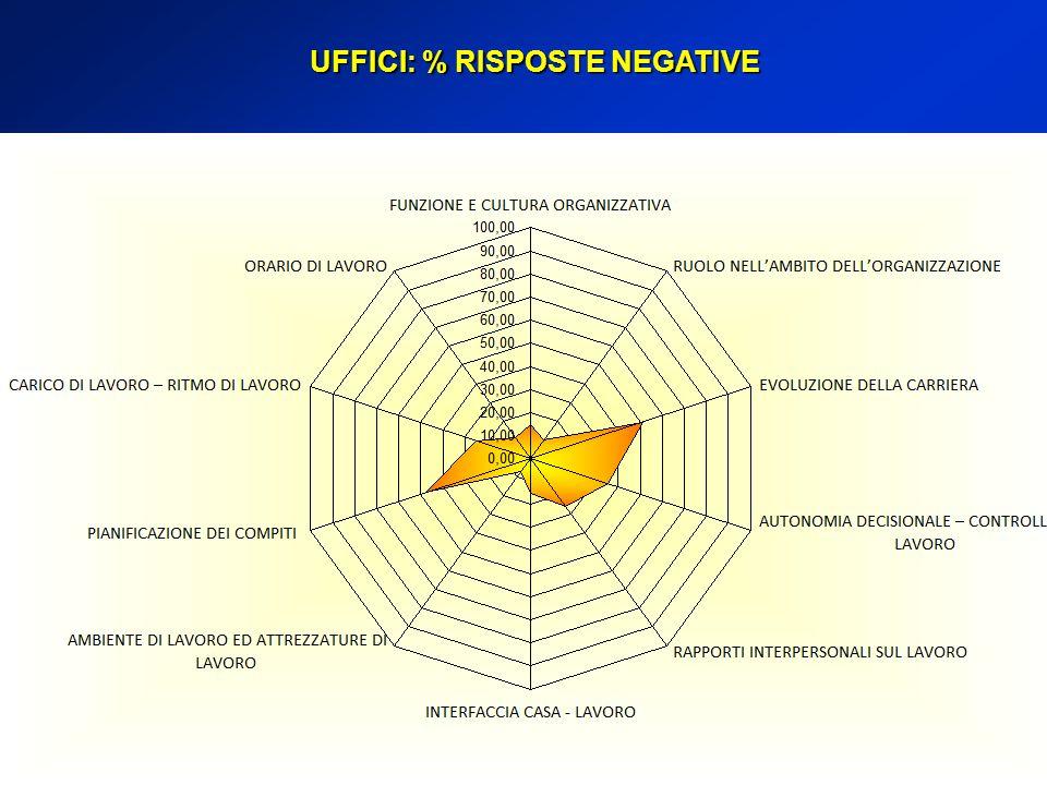 UFFICI: % RISPOSTE NEGATIVE