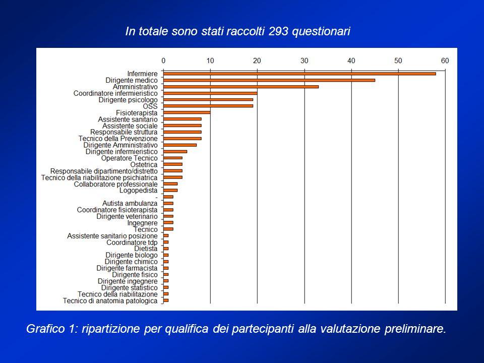 Grafico 1: ripartizione per qualifica dei partecipanti alla valutazione preliminare.