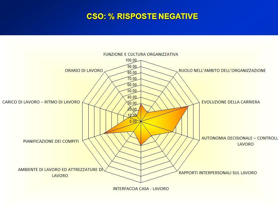 CSO: % RISPOSTE NEGATIVE