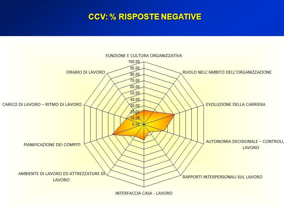 CCV: % RISPOSTE NEGATIVE