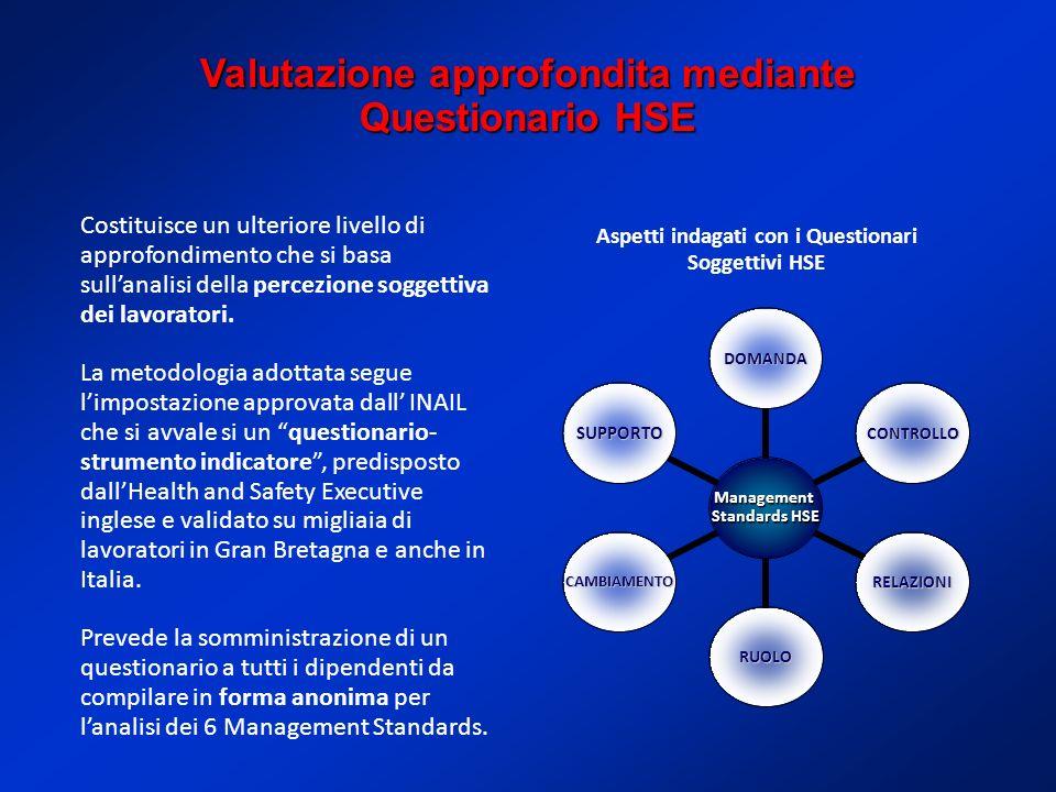 Valutazione approfondita mediante Questionario HSE Costituisce un ulteriore livello di approfondimento che si basa sullanalisi della percezione soggettiva dei lavoratori.