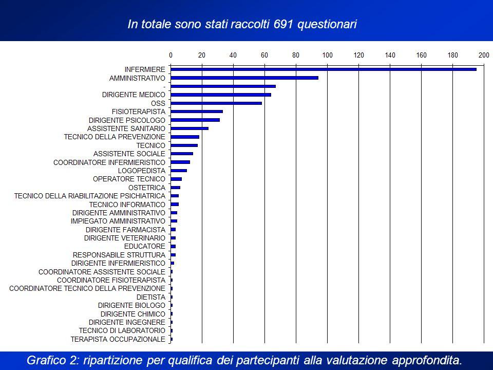 Grafico 2: ripartizione per qualifica dei partecipanti alla valutazione approfondita.