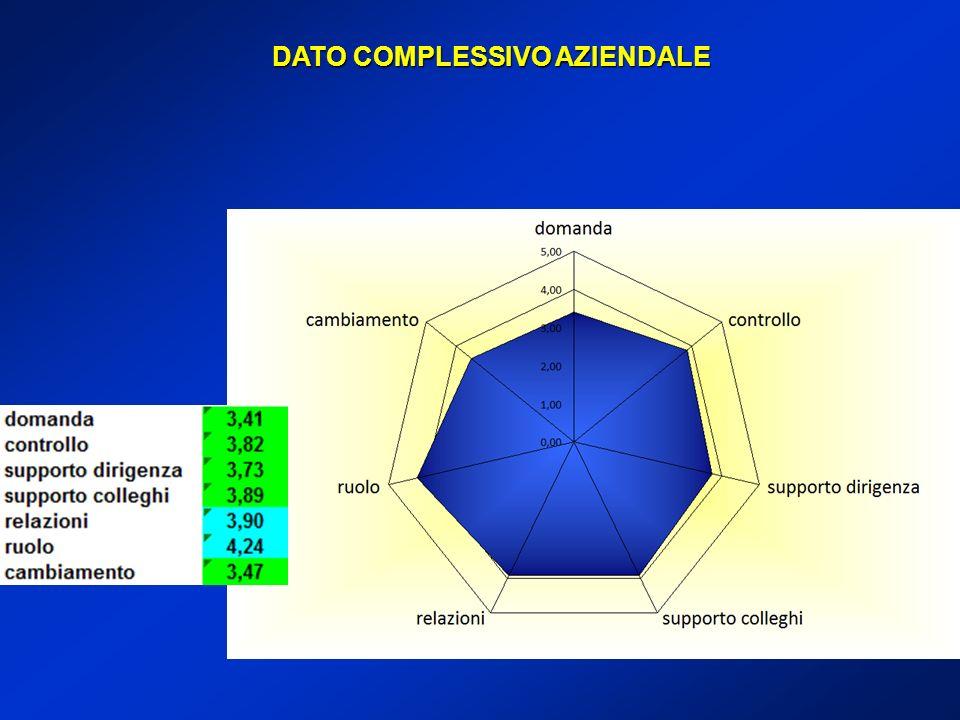 DATO COMPLESSIVO AZIENDALE