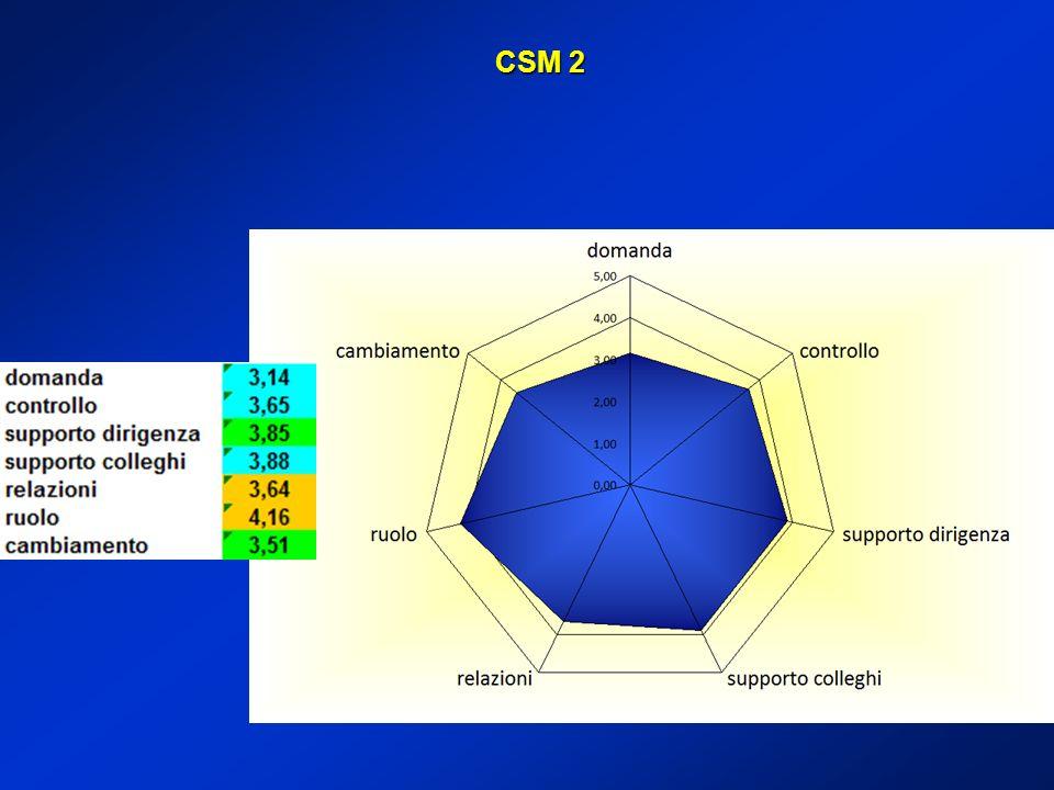 CSM 2