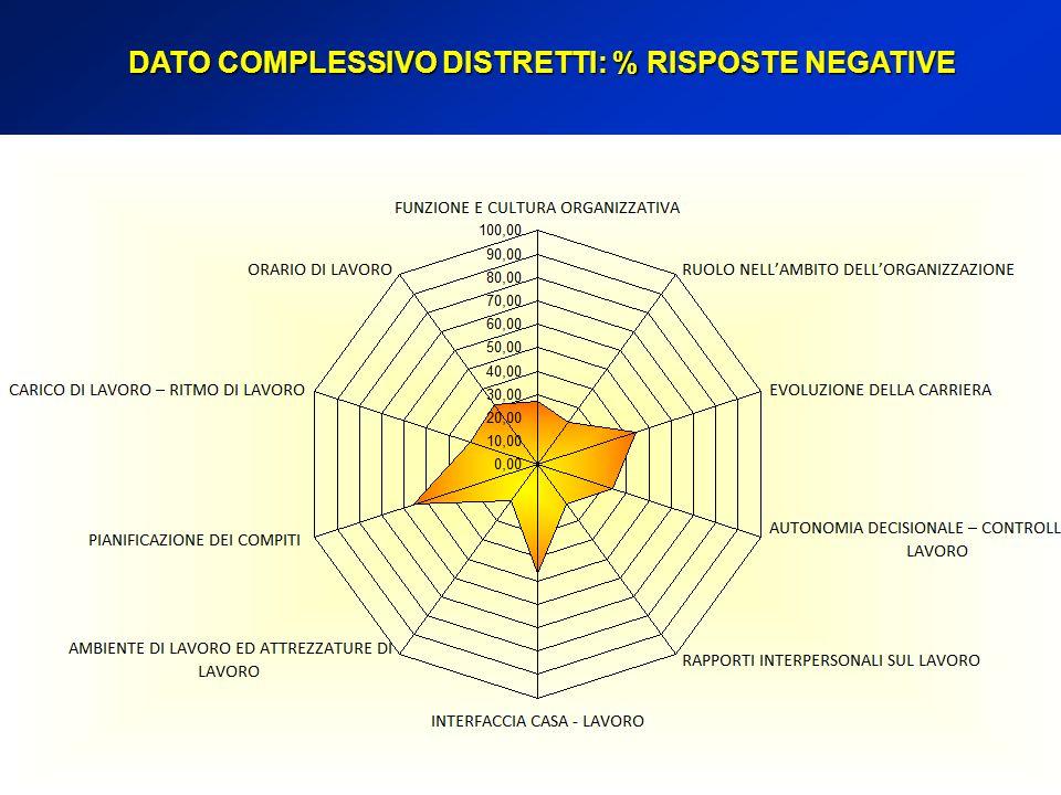 DATO COMPLESSIVO DISTRETTI: % RISPOSTE NEGATIVE