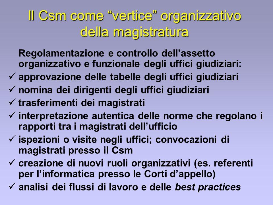 Il Csm come vertice organizzativo della magistratura Regolamentazione e controllo dellassetto organizzativo e funzionale degli uffici giudiziari: appr