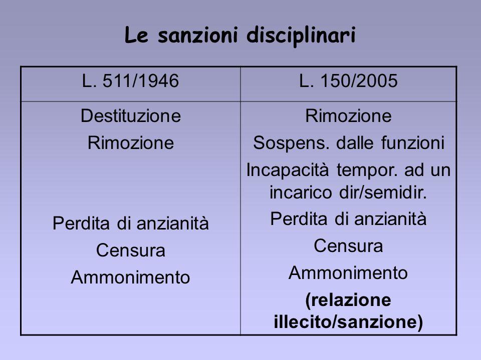 Le sanzioni disciplinari L. 511/1946L. 150/2005 Destituzione Rimozione Perdita di anzianità Censura Ammonimento Rimozione Sospens. dalle funzioni Inca