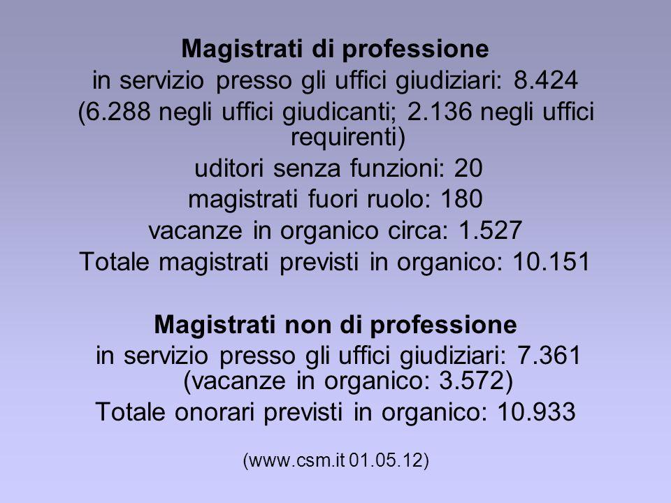 Magistrati di professione in servizio presso gli uffici giudiziari: 8.424 (6.288 negli uffici giudicanti; 2.136 negli uffici requirenti) uditori senza