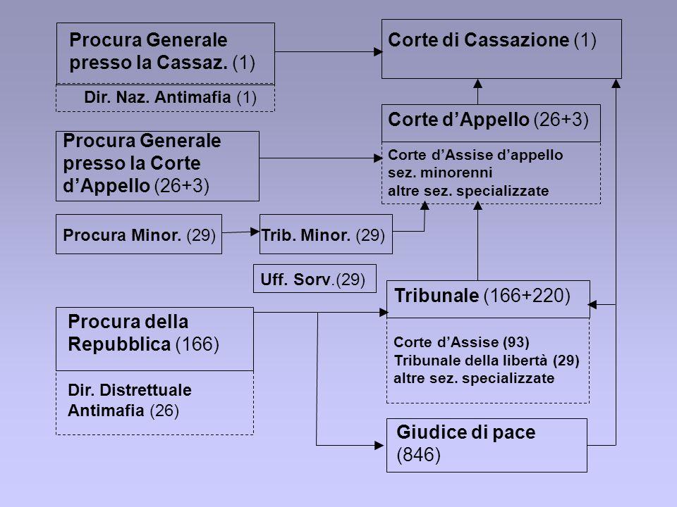 Giudice di pace (846) Tribunale (166+220) Corte dAppello (26+3) Corte di Cassazione (1) Procura Generale presso la Corte dAppello (26+3) Procura della