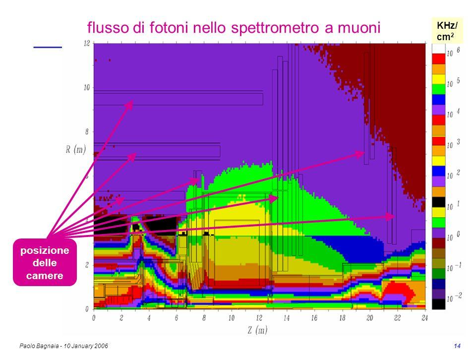 Paolo Bagnaia - 10 January 2006 14 flusso di fotoni nello spettrometro a muoni posizione delle camere KHz/ cm 2