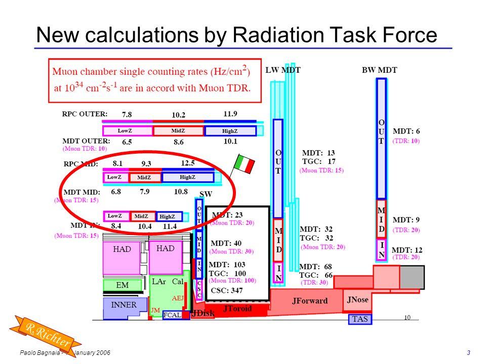 Paolo Bagnaia - 10 January 2006 4 invecchiamento degli MDT : conclusioni prima dellinizio di LHC, è impossibile avere uno studio esauriente sul funzionamento degli MDT a SLHC; la probabilità di invecchiamento pericoloso riguarda solo un piccolo numero di camere in alcune zone (e.g.