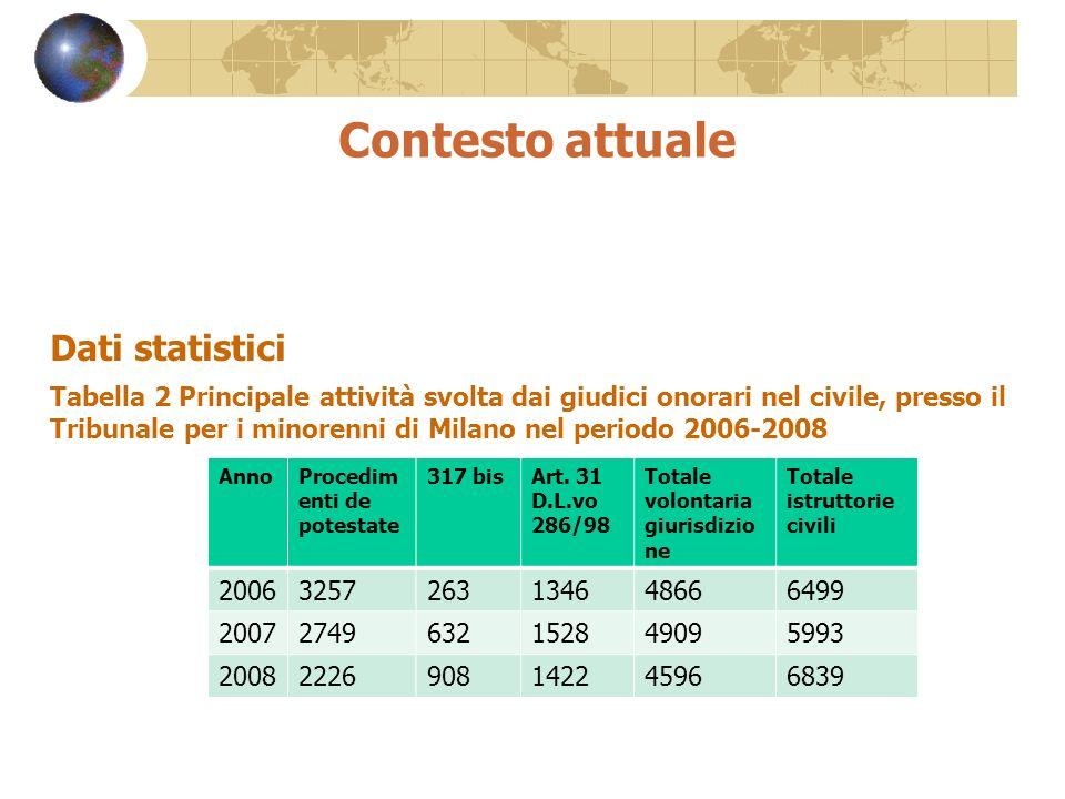 Contesto attuale Dati statistici Tabella 2 Principale attività svolta dai giudici onorari nel civile, presso il Tribunale per i minorenni di Milano ne