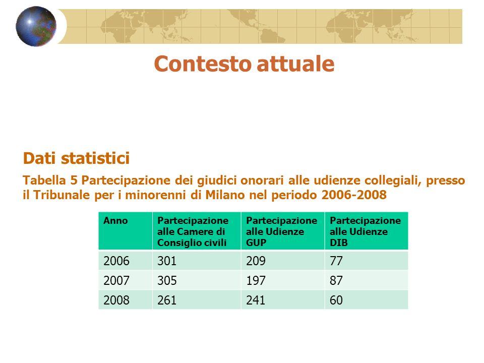 Contesto attuale Dati statistici Tabella 5 Partecipazione dei giudici onorari alle udienze collegiali, presso il Tribunale per i minorenni di Milano n