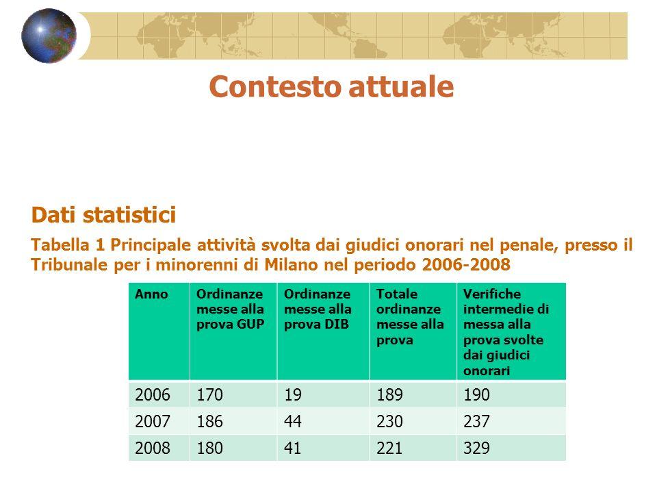 Contesto attuale Dati statistici Tabella 1 Principale attività svolta dai giudici onorari nel penale, presso il Tribunale per i minorenni di Milano ne