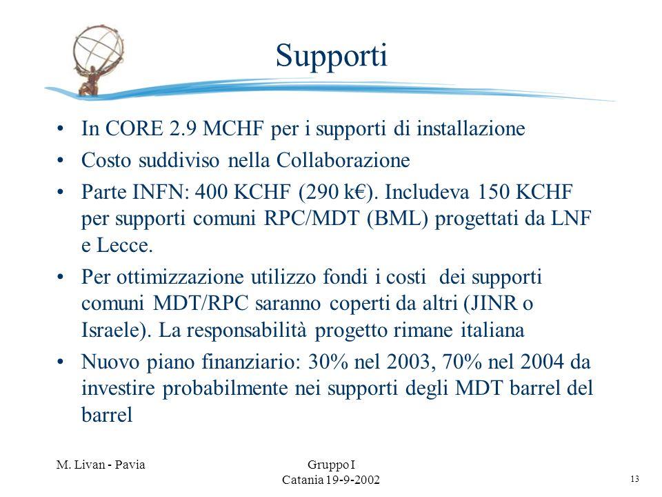 13 M. Livan - PaviaGruppo I Catania 19-9-2002 Supporti In CORE 2.9 MCHF per i supporti di installazione Costo suddiviso nella Collaborazione Parte INF