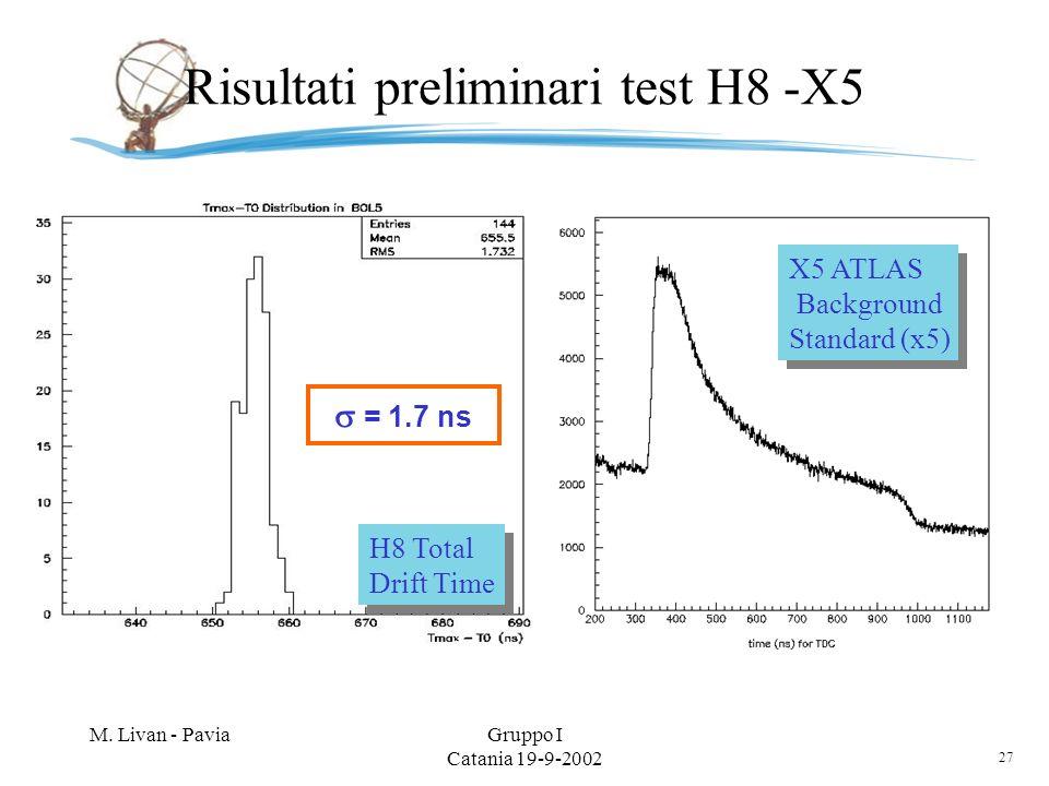 27 M. Livan - PaviaGruppo I Catania 19-9-2002 Risultati preliminari test H8 -X5 = 1.7 ns H8 Total Drift Time H8 Total Drift Time X5 ATLAS Background S