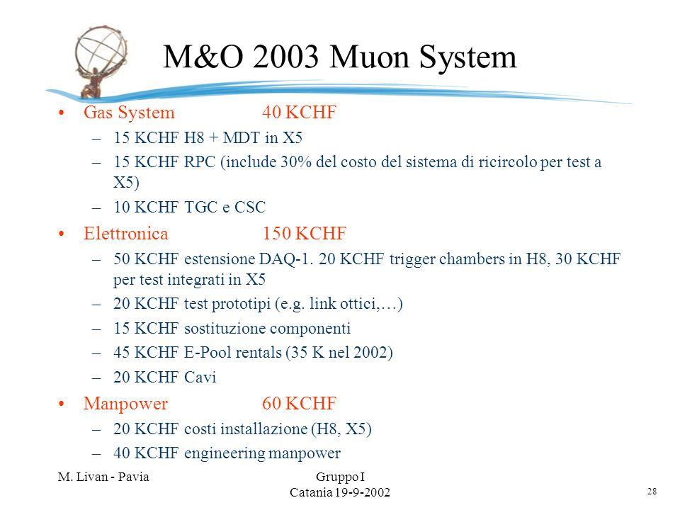 28 M. Livan - PaviaGruppo I Catania 19-9-2002 M&O 2003 Muon System Gas System40 KCHF –15 KCHF H8 + MDT in X5 –15 KCHF RPC (include 30% del costo del s