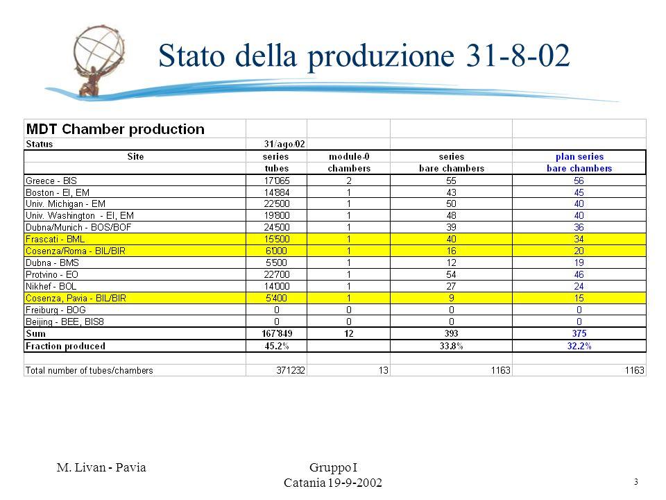 3 M. Livan - PaviaGruppo I Catania 19-9-2002 Stato della produzione 31-8-02