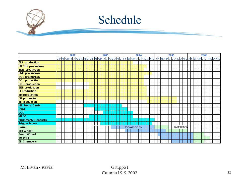 32 M. Livan - PaviaGruppo I Catania 19-9-2002 Schedule