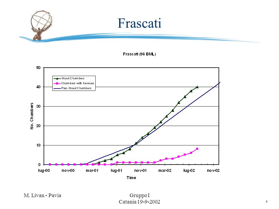 4 M. Livan - PaviaGruppo I Catania 19-9-2002 Frascati