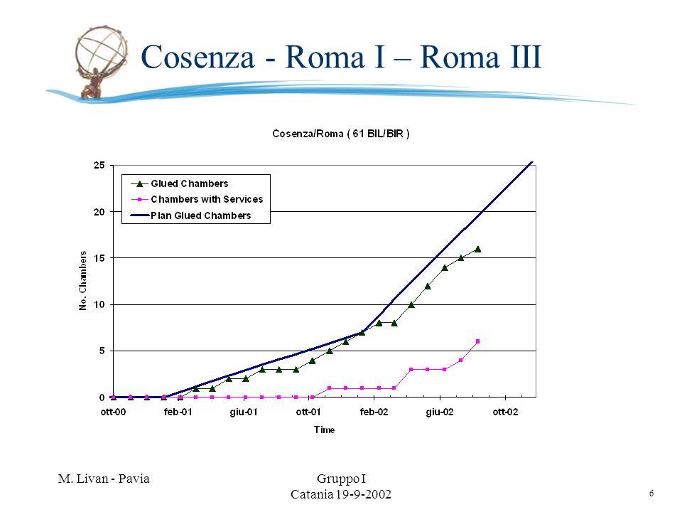 6 M. Livan - PaviaGruppo I Catania 19-9-2002 Cosenza - Roma I – Roma III