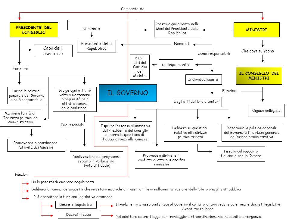 IL GOVERNO Composto da PRESIDENTE DEL CONSIGLIO MINISTRI Che costituiscono IL CONSIGLIO DEI MINISTRI Funzioni Organo collegiale Determina la politica