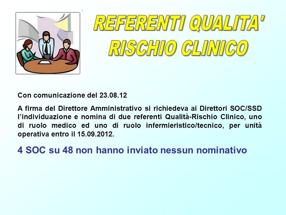 Con comunicazione del 23.08.12 A firma del Direttore Amministrativo si richiedeva ai Direttori SOC/SSD lindividuazione e nomina di due referenti Quali
