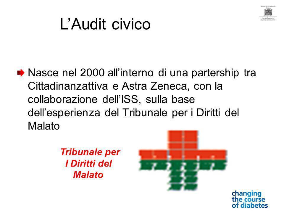 Nasce nel 2000 allinterno di una partership tra Cittadinanzattiva e Astra Zeneca, con la collaborazione dellISS, sulla base dellesperienza del Tribunale per i Diritti del Malato LAudit civico Tribunale per I Diritti del Malato