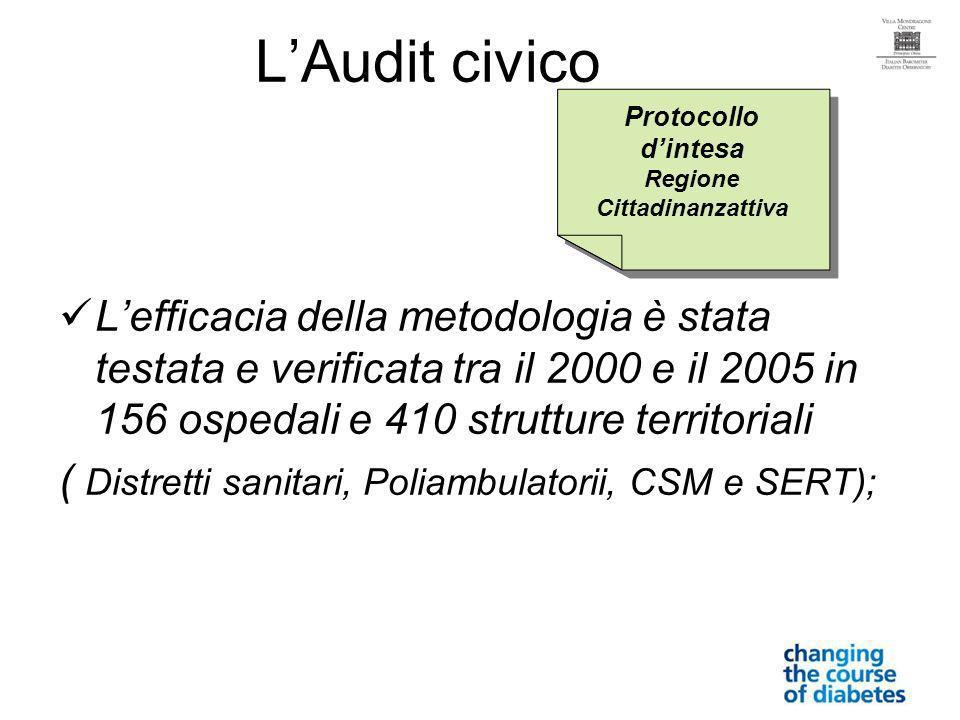 LAudit civico Lefficacia della metodologia è stata testata e verificata tra il 2000 e il 2005 in 156 ospedali e 410 strutture territoriali ( Distretti sanitari, Poliambulatorii, CSM e SERT); Protocollo dintesa Regione Cittadinanzattiva Protocollo dintesa Regione Cittadinanzattiva