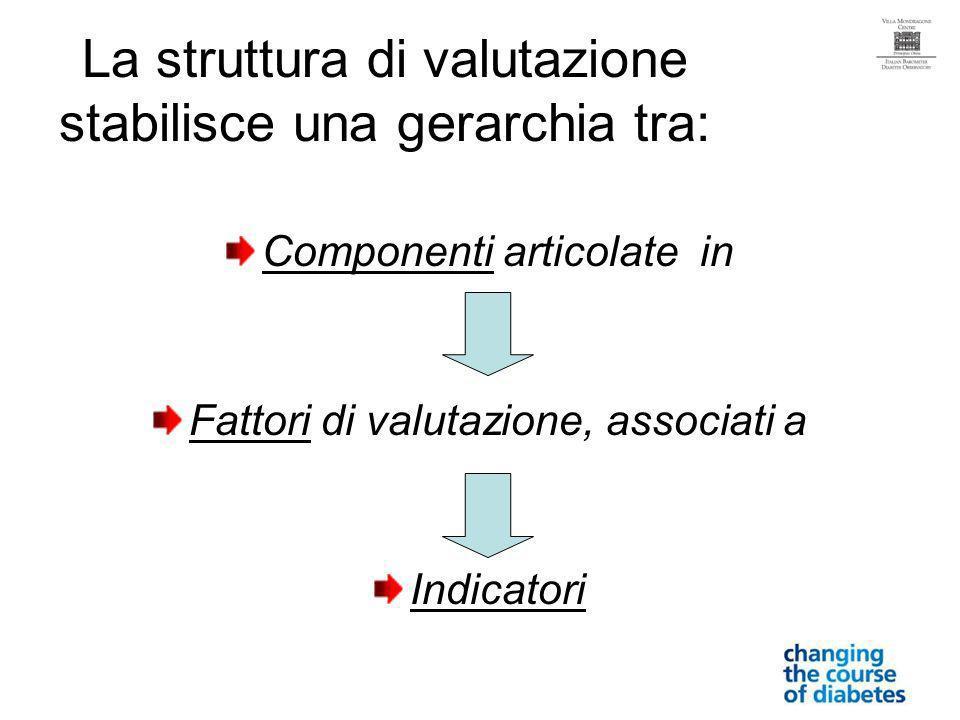 La struttura di valutazione stabilisce una gerarchia tra: Componenti articolate in Fattori di valutazione, associati a Indicatori