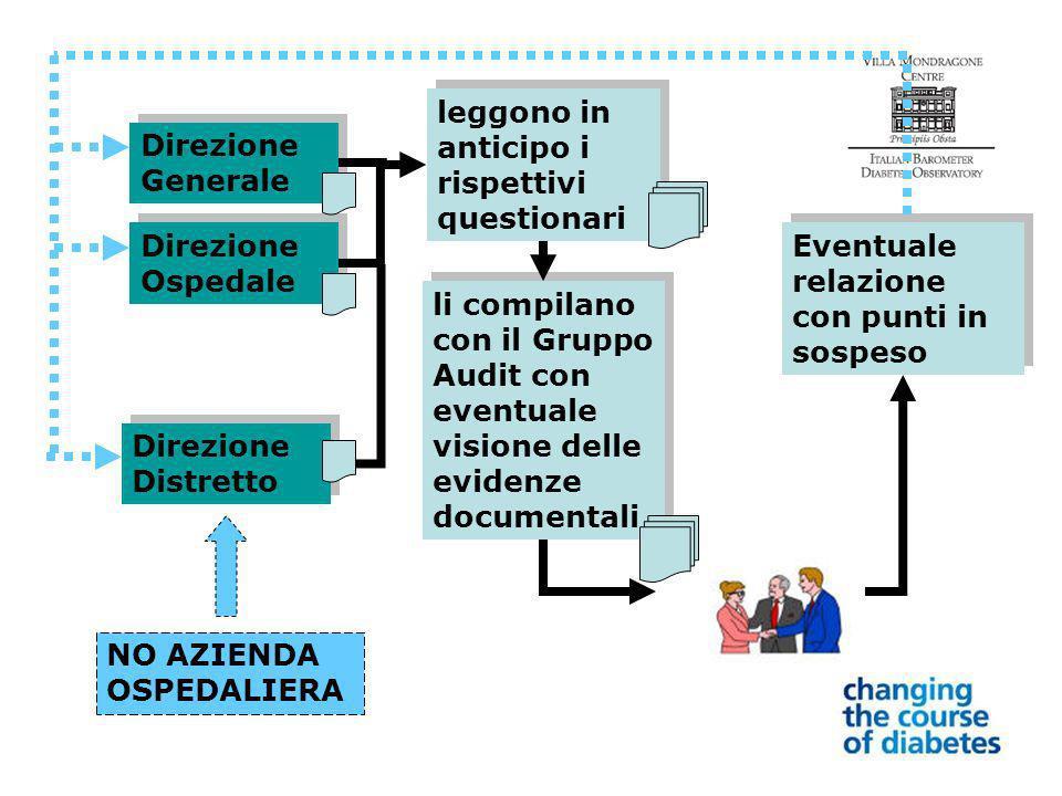Direzione Generale Direzione Ospedale leggono in anticipo i rispettivi questionari Direzione Distretto li compilano con il Gruppo Audit con eventuale visione delle evidenze documentali Eventuale relazione con punti in sospeso NO AZIENDA OSPEDALIERA